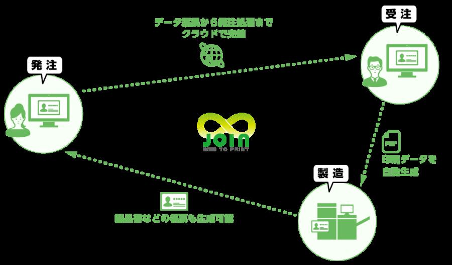 JOIN ASP名刺 ワンストップで自動化